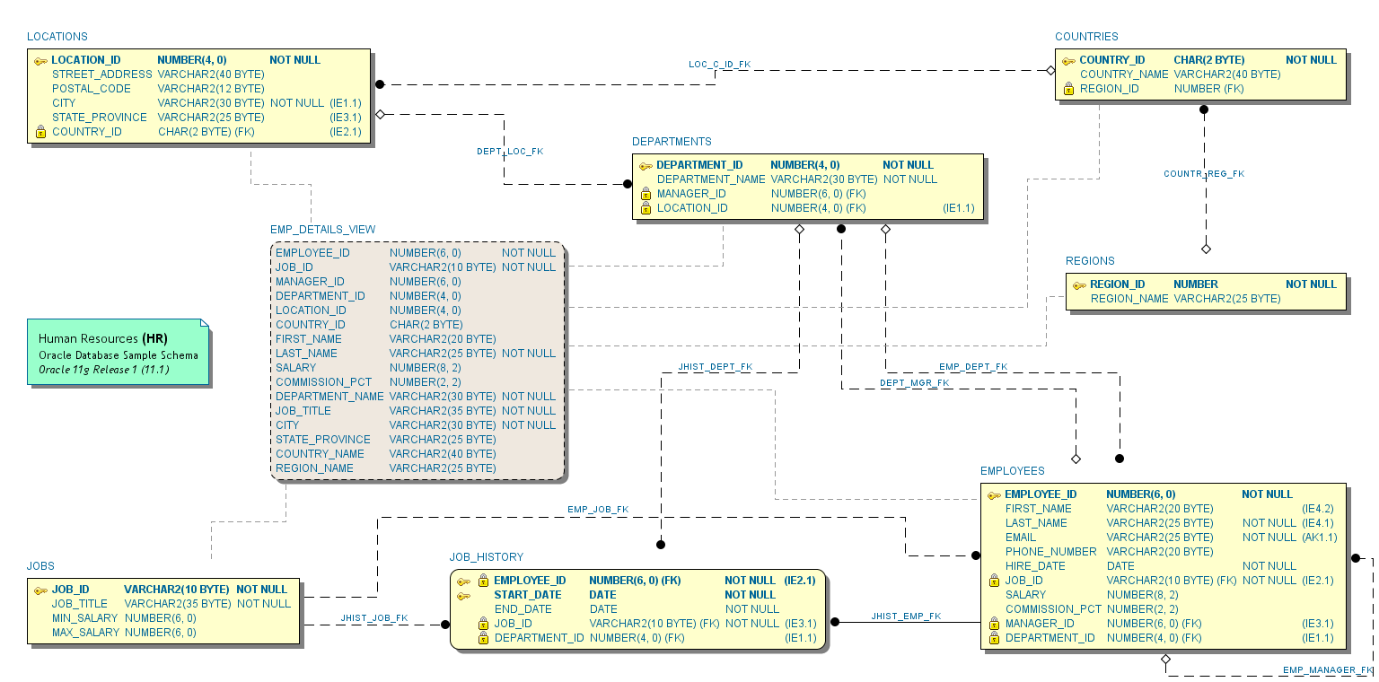 Erd Notations Schema Visualizer For Oracle Sql Developer Sumsoft Engineering Diagram Symbols Screenshot